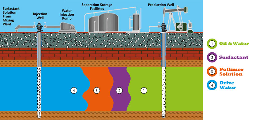 H2O Injection to Help Oil Production